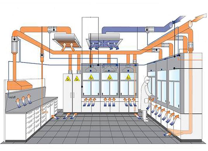 Проектирование вентиляции помещений химических лабораторий