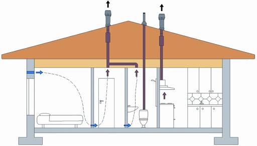 Проектирование системы вентиляции частного дома