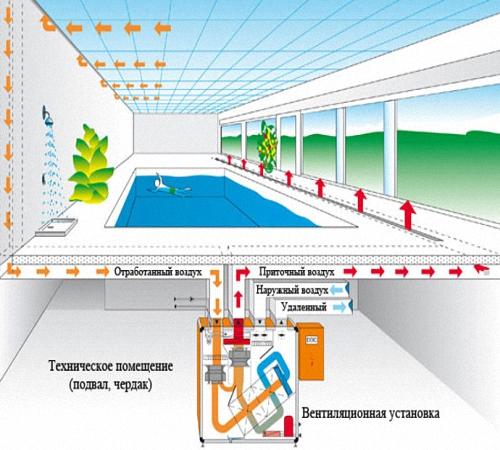 Проектирование системы вентиляции для закрытых бассейнов